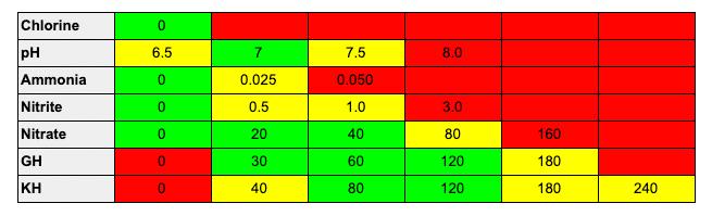 betta water parameters